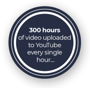 300 hours of video uploaded to YouTube every single hour...