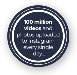 100 milion videos and photos uploaded to Instagram every single day...