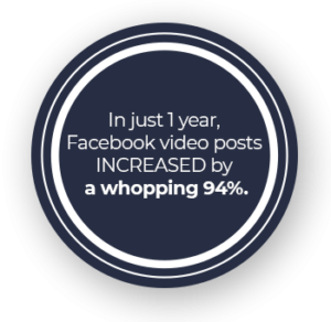 In just 1 year, Facebook video posts INCREASED by a whopping 94%