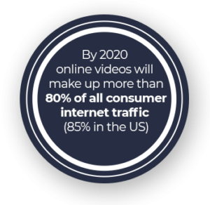 By 2020 online videos will make up more than 80% of all consumer internet traffic (85% in the US)
